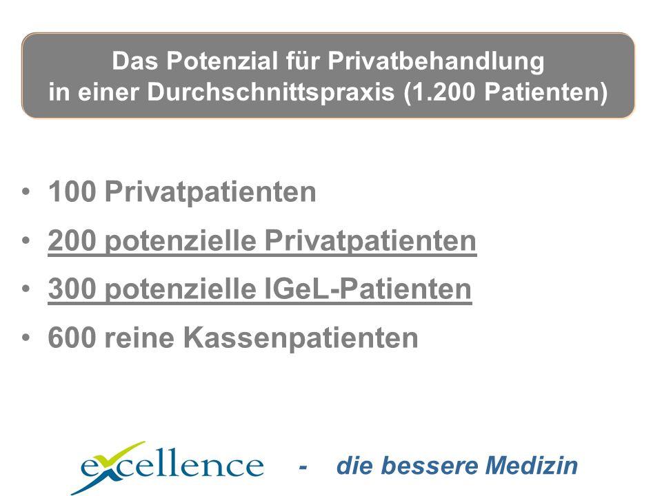 - die bessere Medizin 100 Privatpatienten 200 potenzielle Privatpatienten 300 potenzielle IGeL-Patienten 600 reine Kassenpatienten Das Potenzial für Privatbehandlung in einer Durchschnittspraxis (1.200 Patienten)