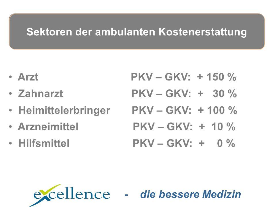 - die bessere Medizin Arzt PKV – GKV: + 150 % Zahnarzt PKV – GKV: + 30 % Heimittelerbringer PKV – GKV: + 100 % Arzneimittel PKV – GKV: + 10 % Hilfsmittel PKV – GKV: + 0 % Sektoren der ambulanten Kostenerstattung