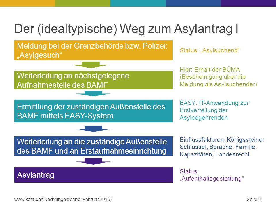 Der (idealtypische) Weg zum Asylantrag I Meldung bei der Grenzbehörde bzw.