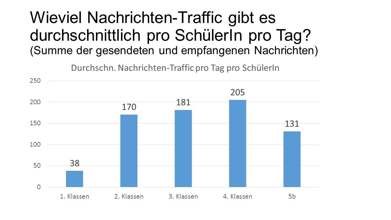 Wieviel Nachrichten-Traffic gibt es durchschnittlich pro SchülerIn pro Tag.