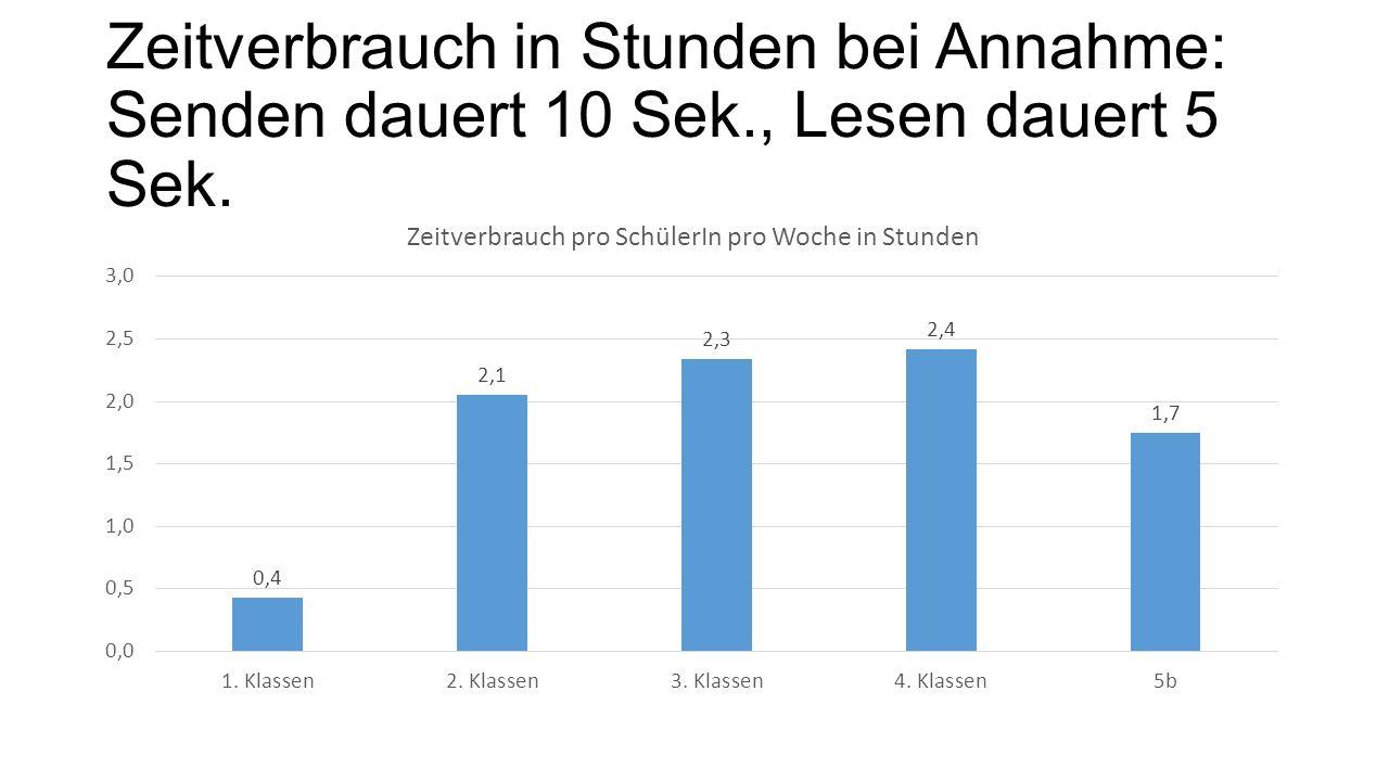 Zeitverbrauch in Stunden bei Annahme: Senden dauert 10 Sek., Lesen dauert 5 Sek.