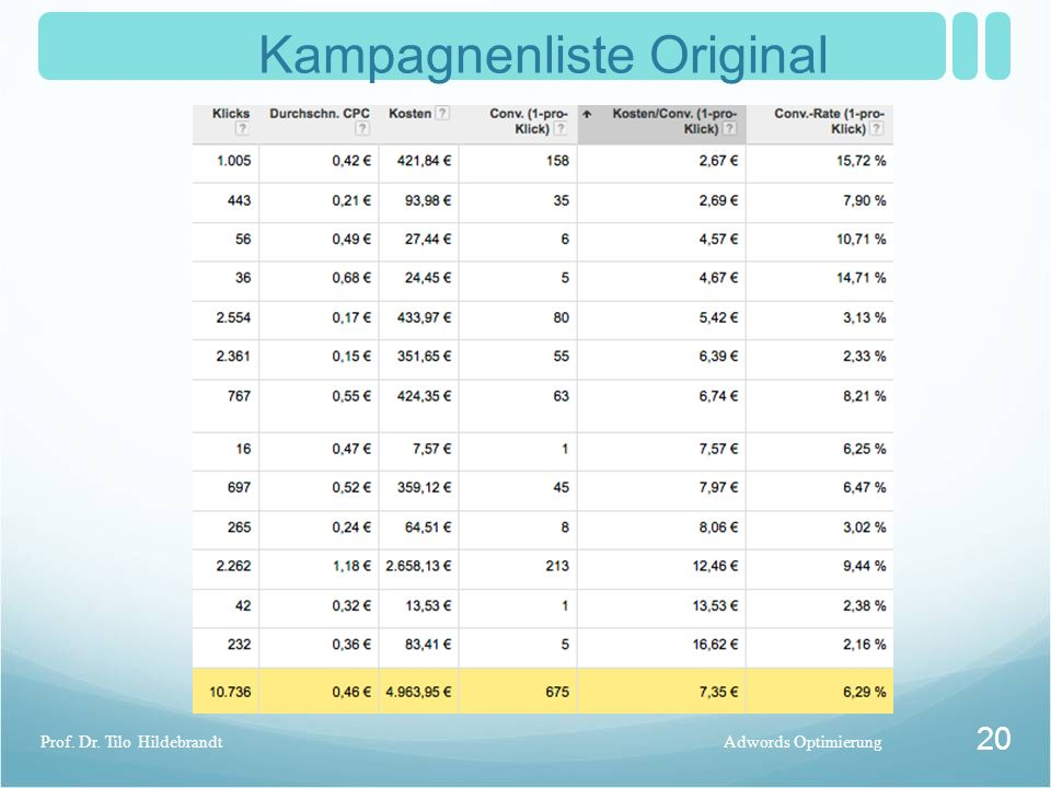 Kampagnenliste Original Adwords OptimierungProf. Dr. Tilo Hildebrandt 20