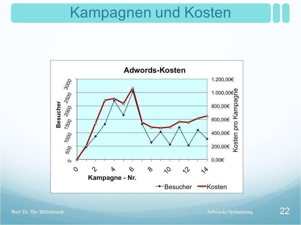 Kampagnen und Kosten Adwords OptimierungProf. Dr. Tilo Hildebrandt 22