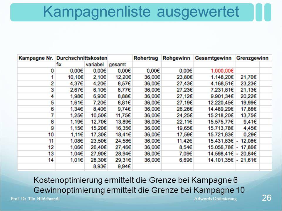 Kampagnenliste ausgewertet Adwords OptimierungProf. Dr. Tilo Hildebrandt 26 Kostenoptimierung ermittelt die Grenze bei Kampagne 6 Gewinnoptimierung er