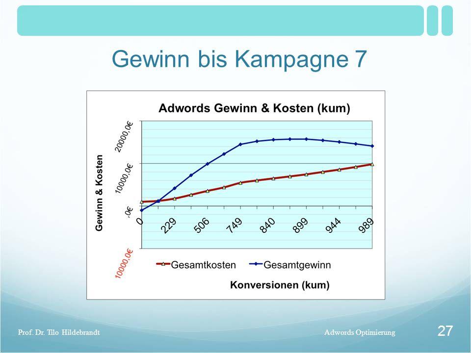 Gewinn bis Kampagne 7 Adwords OptimierungProf. Dr. Tilo Hildebrandt 27