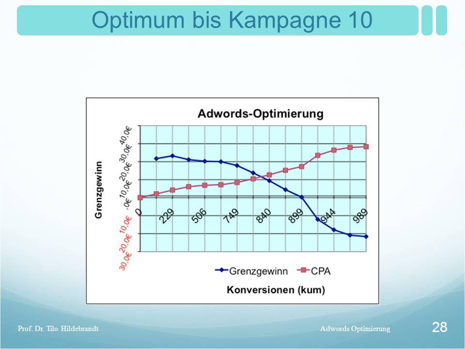 Optimum bis Kampagne 10 Adwords OptimierungProf. Dr. Tilo Hildebrandt 28