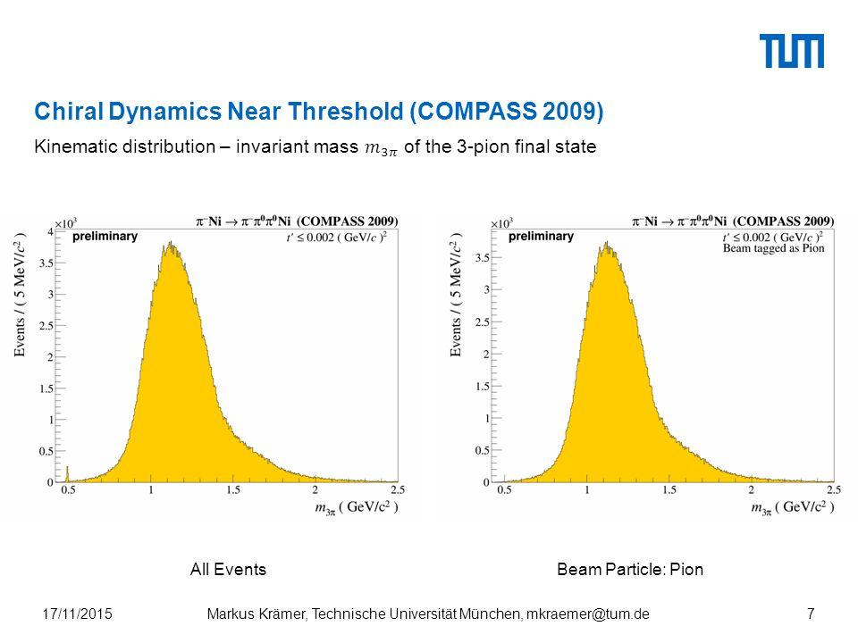 Chiral Dynamics Near Threshold (COMPASS 2009) All EventsBeam Particle: Pion Markus Krämer, Technische Universität München, mkraemer@tum.de17/11/20157