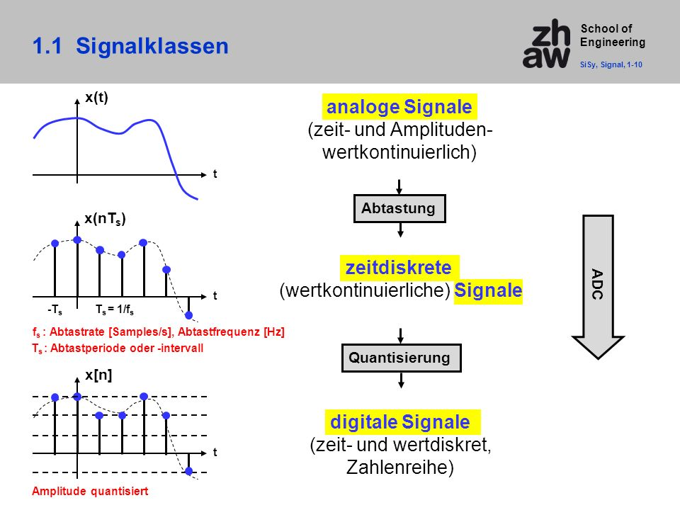School of Engineering 1.1 Signalklassen t x(t) t t analoge Signale (zeit- und Amplituden- wertkontinuierlich) zeitdiskrete (wertkontinuierliche) Signa