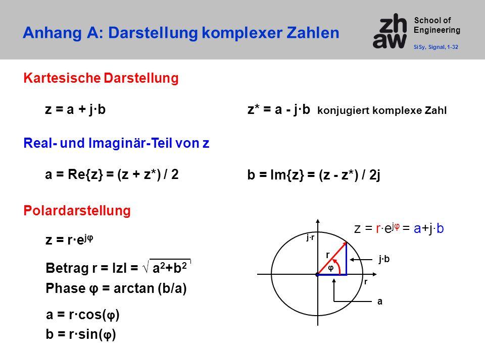 School of Engineering z = a + j∙bz* = a - j∙b konjugiert komplexe Zahl Kartesische Darstellung a = Re{z} = (z + z*) / 2 Real- und Imaginär-Teil von z
