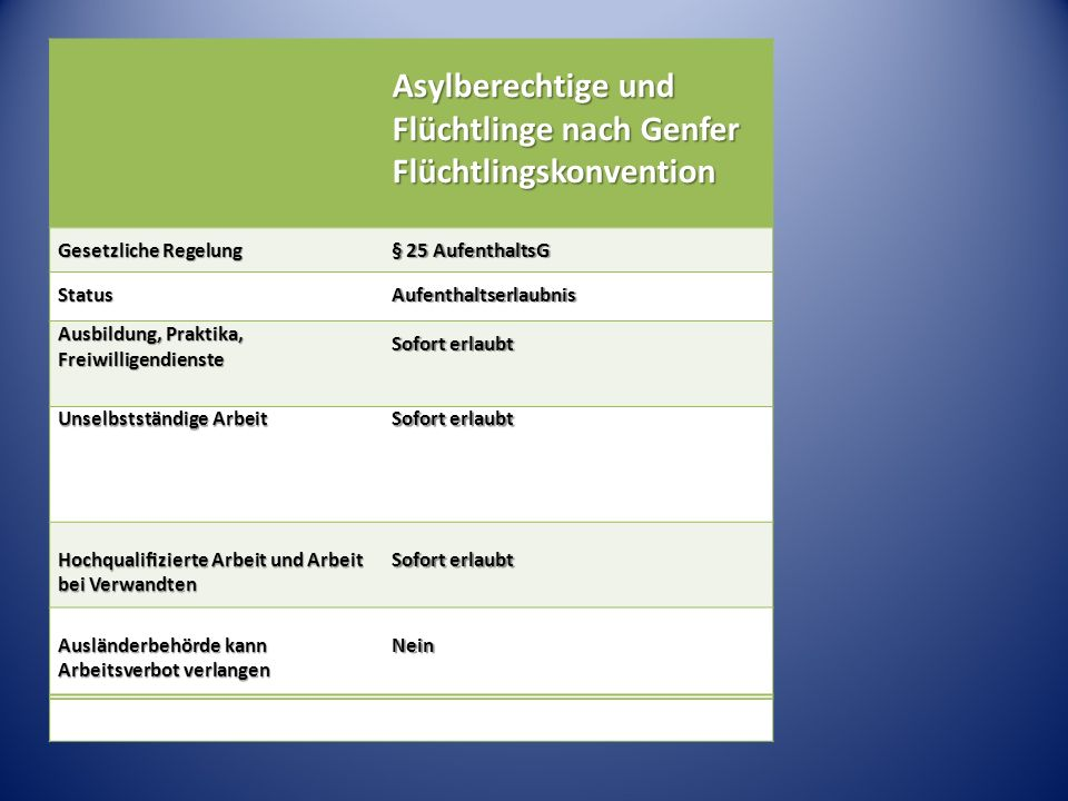 Ausbildungserlaubnis (Asylsuchende und Geduldete): betriebliche = duale Ausbildung (nicht: duales Studium) betriebliche = duale Ausbildung (nicht: duales Studium) Wartezeit:Asylsuchende 3 Monate Geduldete keine Wartezeit Wartezeit:Asylsuchende 3 Monate Geduldete keine Wartezeit Erteilung durch Ausländerbehörde Erteilung durch Ausländerbehörde Zustimmung für konkrete Ausbildung Zustimmung für konkrete Ausbildung Aufnahme qualifizierter Ausbildung ist (befristeter) Duldungsgrund Aufnahme qualifizierter Ausbildung ist (befristeter) Duldungsgrund nach Ausbildungsabschluss Erteilung befristeter Aufenthaltserlaubnis bei existenzsichernder Stelle möglich nach Ausbildungsabschluss Erteilung befristeter Aufenthaltserlaubnis bei existenzsichernder Stelle möglich