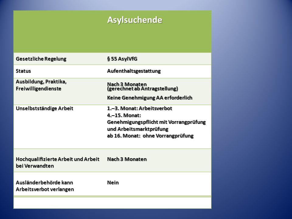 Asylsuchende Gesetzliche Regelung § 55 AsylVfG StatusAufenthaltsgestattung Ausbildung, Praktika, Freiwilligendienste Nach 3 Monaten (gerechnet ab Antragstellung) Keine Genehmigung AA erforderlich Unselbstständige Arbeit 1.–3.