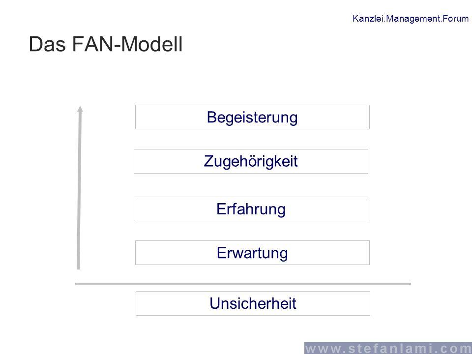 Kanzlei.Management.Forum Das FAN-Modell Unsicherheit Erwartung Erfahrung Zugehörigkeit Begeisterung