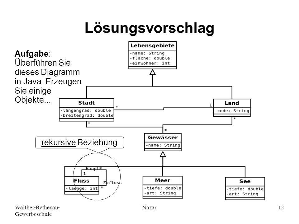 Walther-Rathenau- Gewerbeschule Nazar12 Lösungsvorschlag rekursive Beziehung Aufgabe: Überführen Sie dieses Diagramm in Java. Erzeugen Sie einige Obje