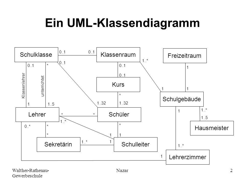 Walther-Rathenau- Gewerbeschule Nazar2 Ein UML-Klassendiagramm SchulklasseKlassenraum Kurs Schüler SchulleiterSekretärin Lehrer Lehrerzimmer Hausmeist