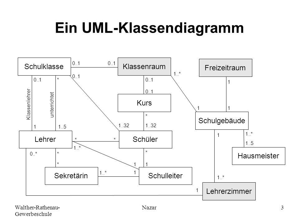 Walther-Rathenau- Gewerbeschule Nazar3 Ein UML-Klassendiagramm SchulklasseKlassenraum Kurs Schüler SchulleiterSekretärin Lehrer Lehrerzimmer Hausmeist