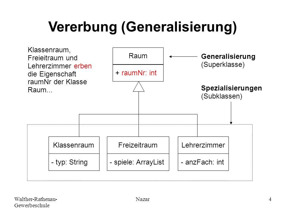 Walther-Rathenau- Gewerbeschule Nazar4 Vererbung (Generalisierung) KlassenraumFreizeitraumLehrerzimmer Raum + raumNr: int - typ: String- spiele: Array