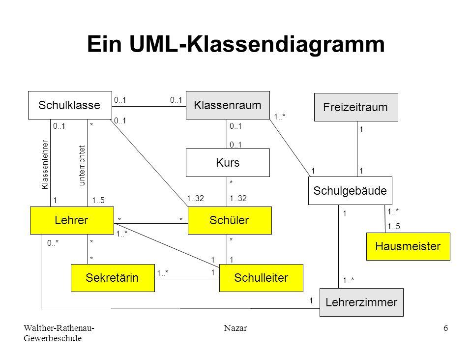 Walther-Rathenau- Gewerbeschule Nazar6 Ein UML-Klassendiagramm SchulklasseKlassenraum Kurs Schüler SchulleiterSekretärin Lehrer Lehrerzimmer Hausmeist