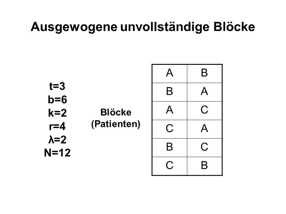 Ausgewogene unvollständige Blöcke AB BA AC CA BC CB Blöcke (Patienten) t=3 b=6 k=2 r=4 λ=2 N=12