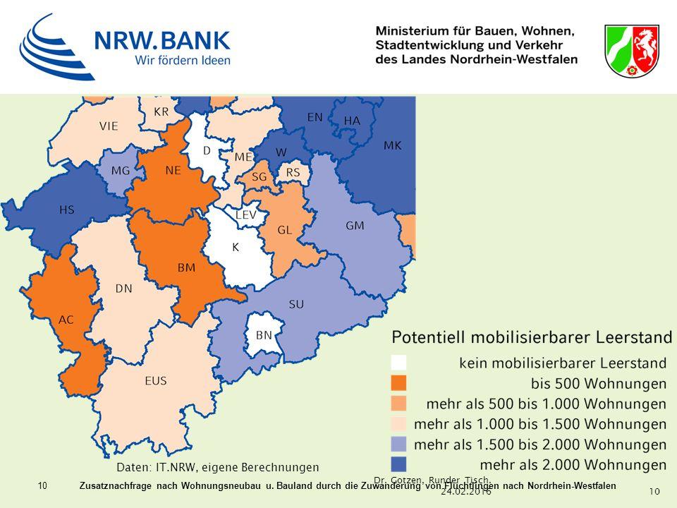 10 Zusatznachfrage nach Wohnungsneubau u. Bauland durch die Zuwanderung von Flüchtlingen nach Nordrhein-Westfalen Daten: IT.NRW, eigene Berechnungen 1