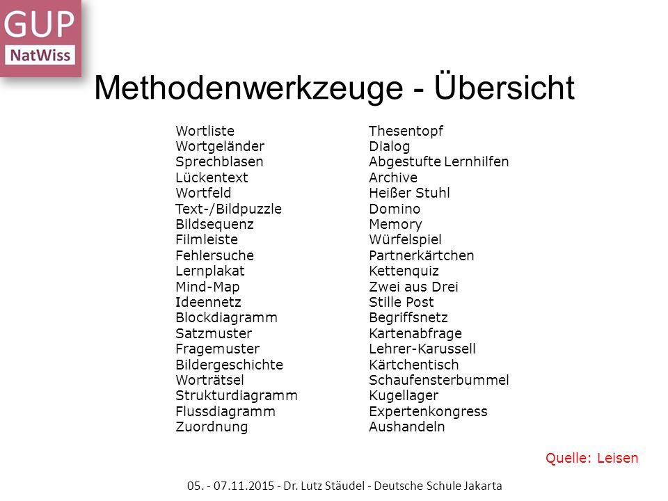 Methodenwerkzeuge - Übersicht Wortliste Wortgeländer Sprechblasen Lückentext Wortfeld Text-/Bildpuzzle Bildsequenz Filmleiste Fehlersuche Lernplakat M