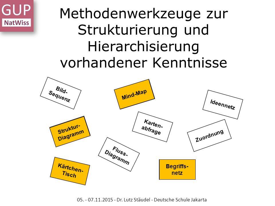 Methodenwerkzeuge zur Strukturierung und Hierarchisierung vorhandener Kenntnisse Karten- abfrage Bild- Sequenz Ideennetz Struktur- Diagramm Mind-Map F
