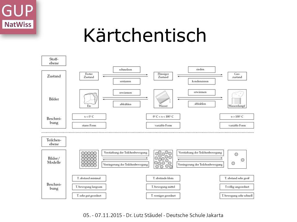 Kärtchentisch 05. - 07.11.2015 - Dr. Lutz Stäudel - Deutsche Schule Jakarta