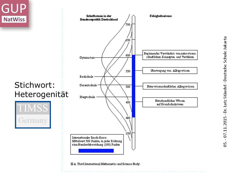 05. - 07.11.2015 - Dr. Lutz Stäudel - Deutsche Schule Jakarta Stichwort: Heterogenität 05. - 07.11.2015 - Dr. Lutz Stäudel - Deutsche Schule Jakarta