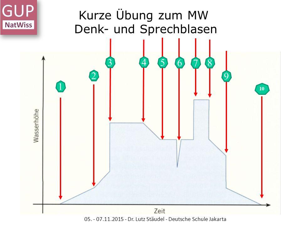 Kurze Übung zum MW Denk- und Sprechblasen 05. - 07.11.2015 - Dr. Lutz Stäudel - Deutsche Schule Jakarta 1 2 3 4 5 7 8 9 10 6