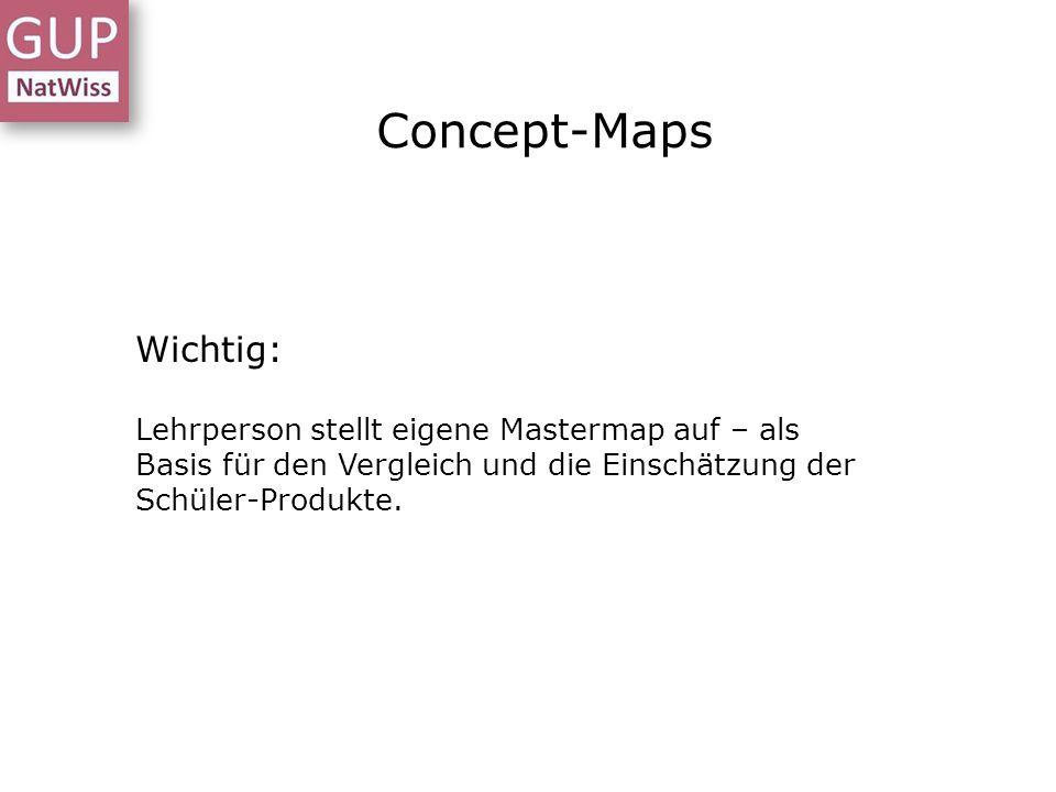 Concept-Maps Wichtig: Lehrperson stellt eigene Mastermap auf – als Basis für den Vergleich und die Einschätzung der Schüler-Produkte.