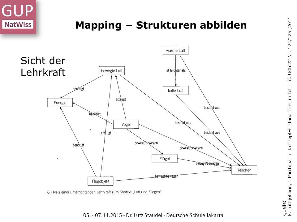 Mapping – Strukturen abbilden Quelle: F. Lüthjohann, I. Parchmann: Konzeptverständnis ermitteln. In: UCh 22 Nr. 124/125 (2011 Sicht der Lehrkraft 05.