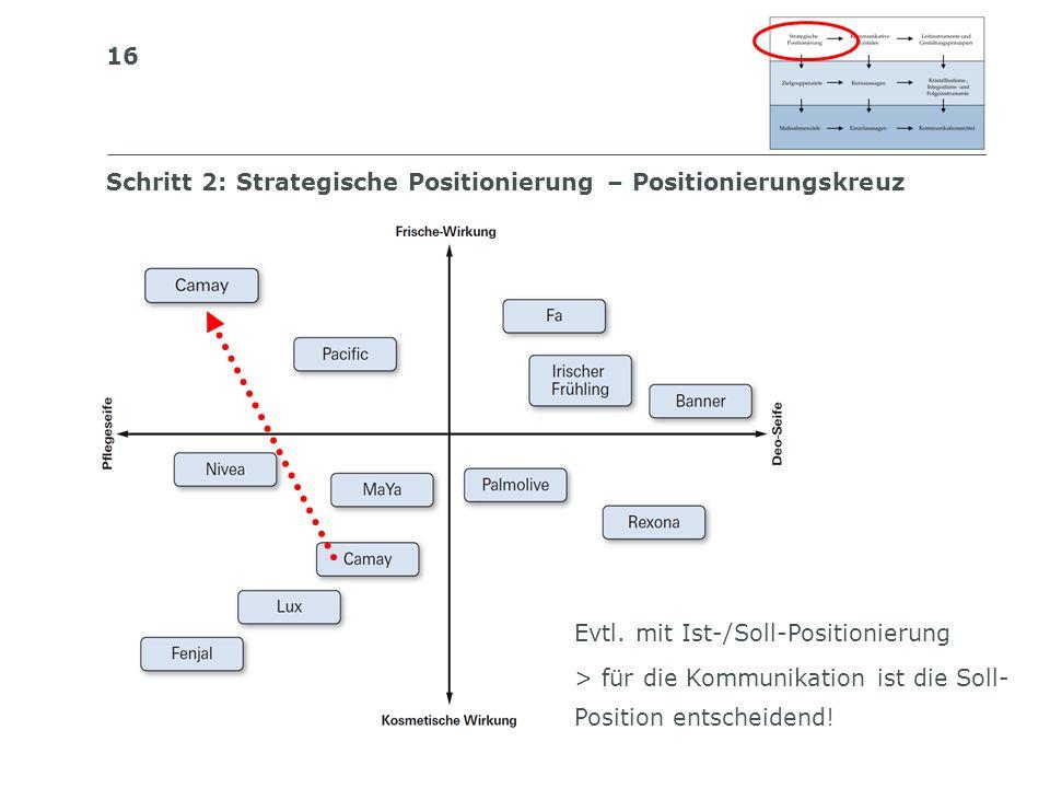 16 S I BS I B S C H W E I Z E R I S C H E S I N S T I T U T F Ü R B E T R I E B S Ö K O N O M I E Schritt 2: Strategische Positionierung – Positionier
