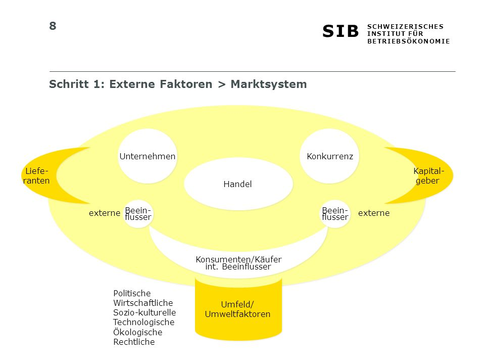 8 S I BS I B S C H W E I Z E R I S C H E S I N S T I T U T F Ü R B E T R I E B S Ö K O N O M I E Schritt 1: Externe Faktoren > Marktsystem Konkurrenz