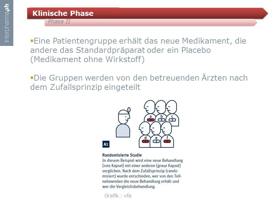 Klinische Phase Phase II  Eine Patientengruppe erhält das neue Medikament, die andere das Standardpräparat oder ein Placebo (Medikament ohne Wirkstoff)  Die Gruppen werden von den betreuenden Ärzten nach dem Zufallsprinzip eingeteilt Grafik : vfa