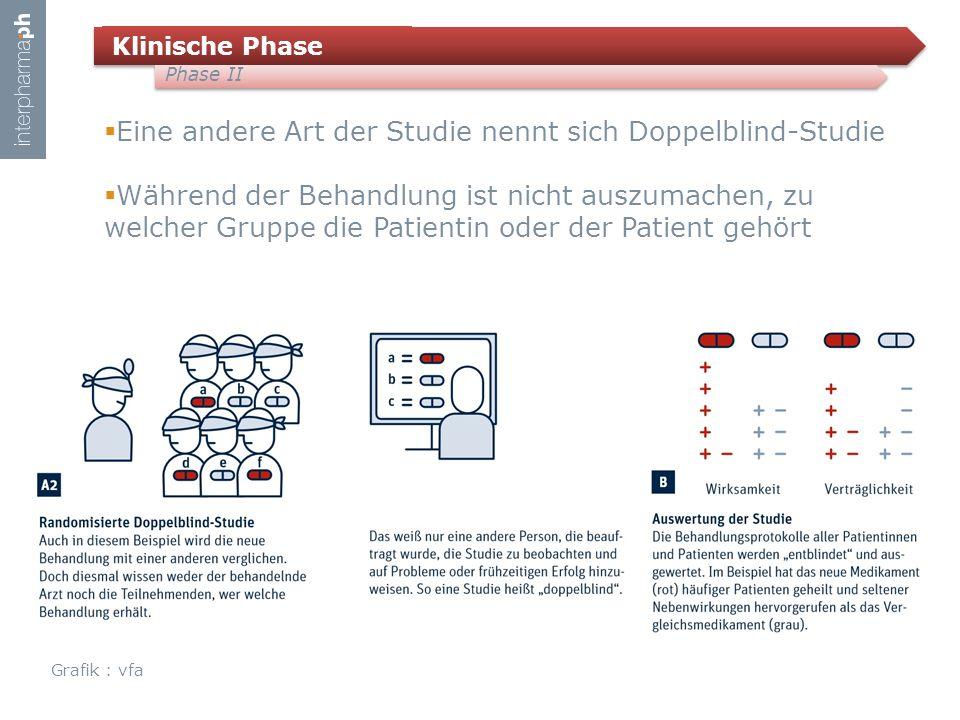 Klinische Phase Phase II  Eine andere Art der Studie nennt sich Doppelblind-Studie  Während der Behandlung ist nicht auszumachen, zu welcher Gruppe die Patientin oder der Patient gehört Grafik : vfa