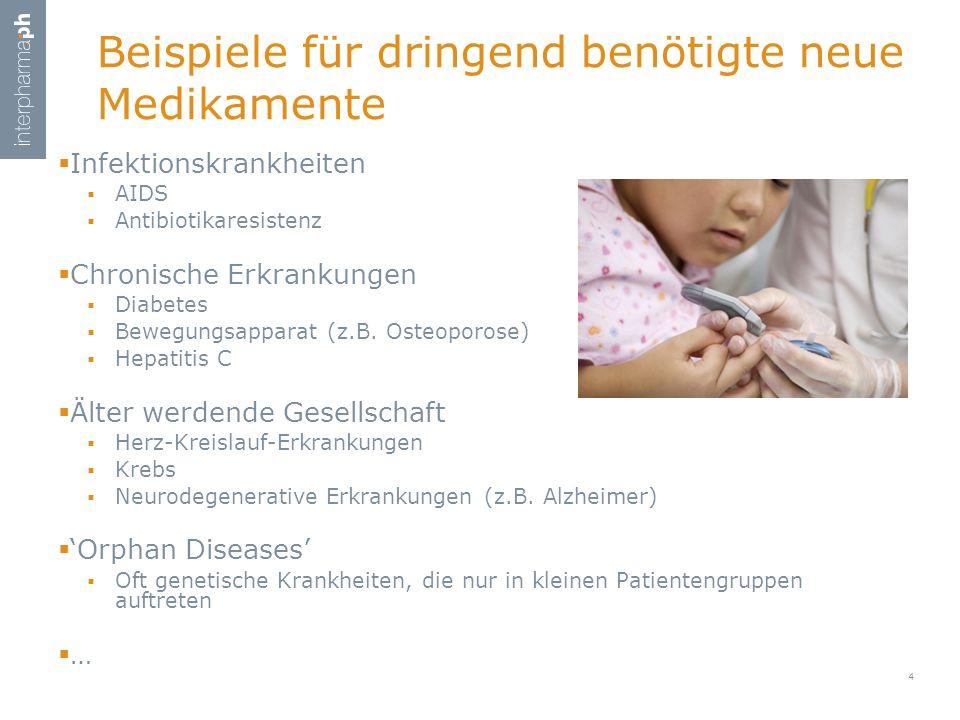 Beispiele für dringend benötigte neue Medikamente  Infektionskrankheiten  AIDS  Antibiotikaresistenz  Chronische Erkrankungen  Diabetes  Bewegungsapparat (z.B.