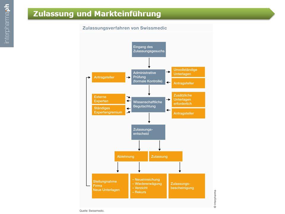 Zulassung und Markteinführung