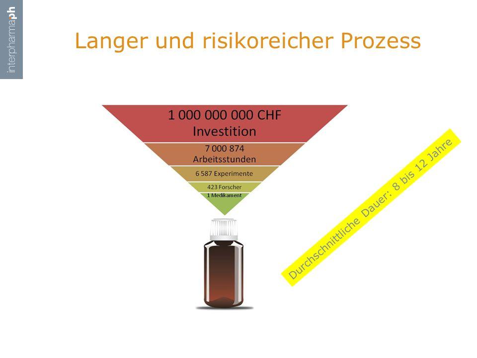 Langer und risikoreicher Prozess Durchschnittliche Dauer: 8 bis 12 Jahre