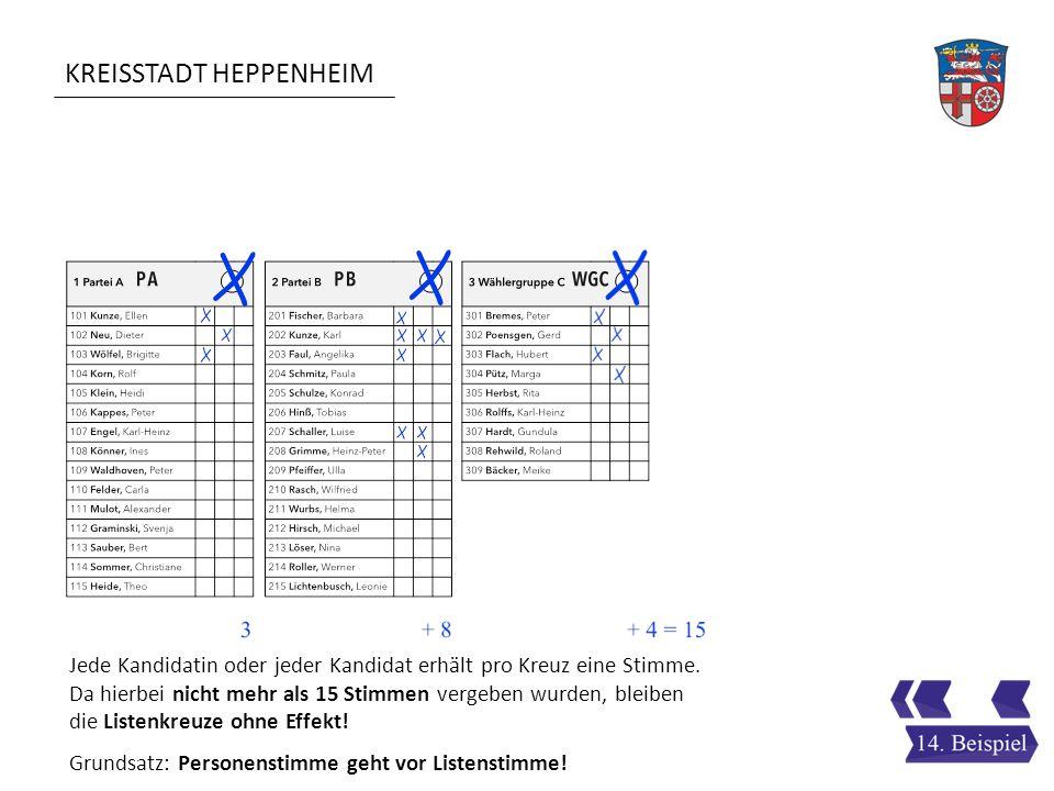 KREISSTADT HEPPENHEIM Jede Kandidatin oder jeder Kandidat erhält pro Kreuz eine Stimme. Da hierbei nicht mehr als 15 Stimmen vergeben wurden, bleiben