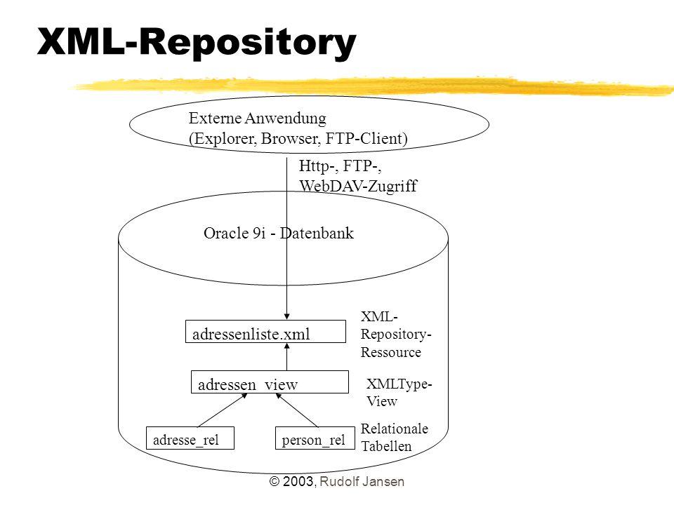 © 2003, Rudolf Jansen XML-Repository Oracle 9i - Datenbank adresse_rel adressenliste.xml person_rel adressen_view Relationale Tabellen XMLType- View XML- Repository- Ressource Externe Anwendung (Explorer, Browser, FTP-Client) Http-, FTP-, WebDAV-Zugriff