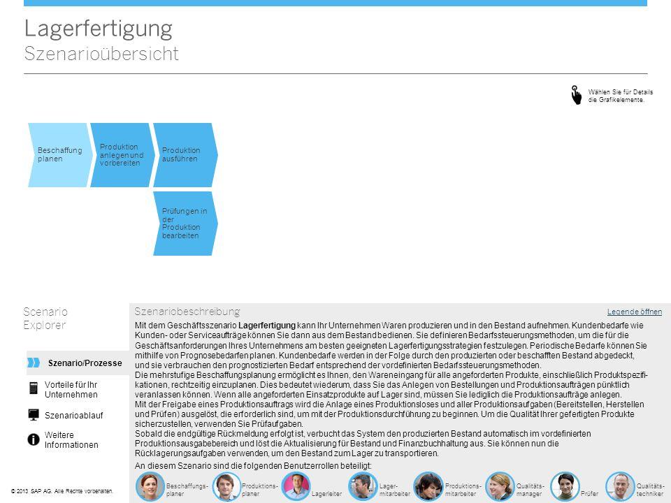 ©© 2013 SAP AG. Alle Rechte vorbehalten. Lagerfertigung Szenarioübersicht Scenario Explorer Legende öffnen An diesem Szenario sind die folgenden Benut