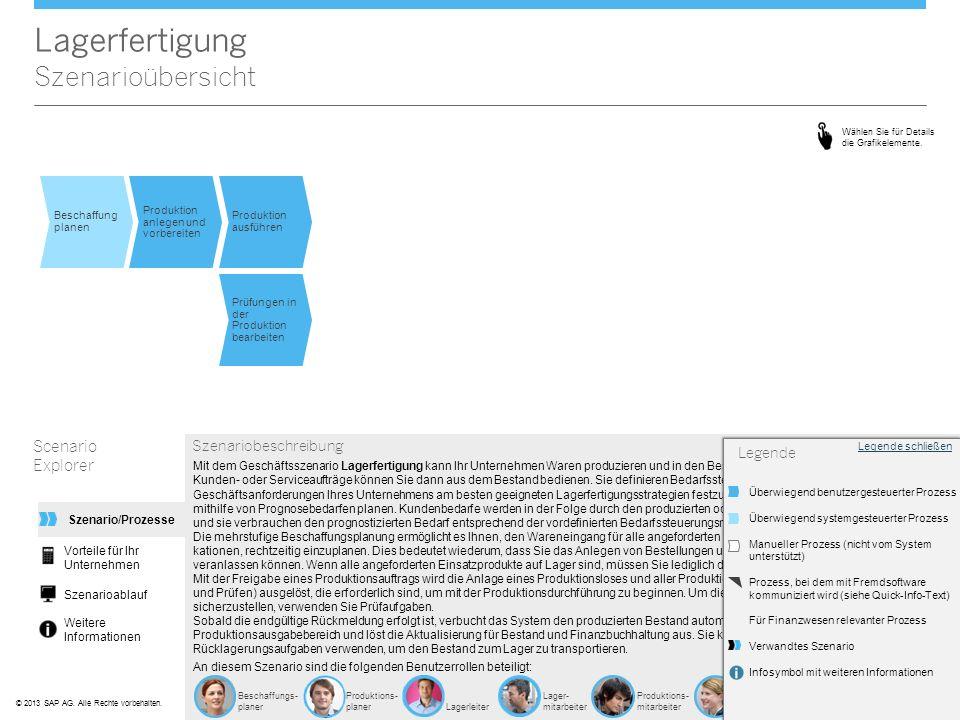 ©© 2013 SAP AG. Alle Rechte vorbehalten. Beschaffungs- planer Produktions- planerLagerleiter Lager- mitarbeiter Produktions- mitarbeiter Qualitäts- ma