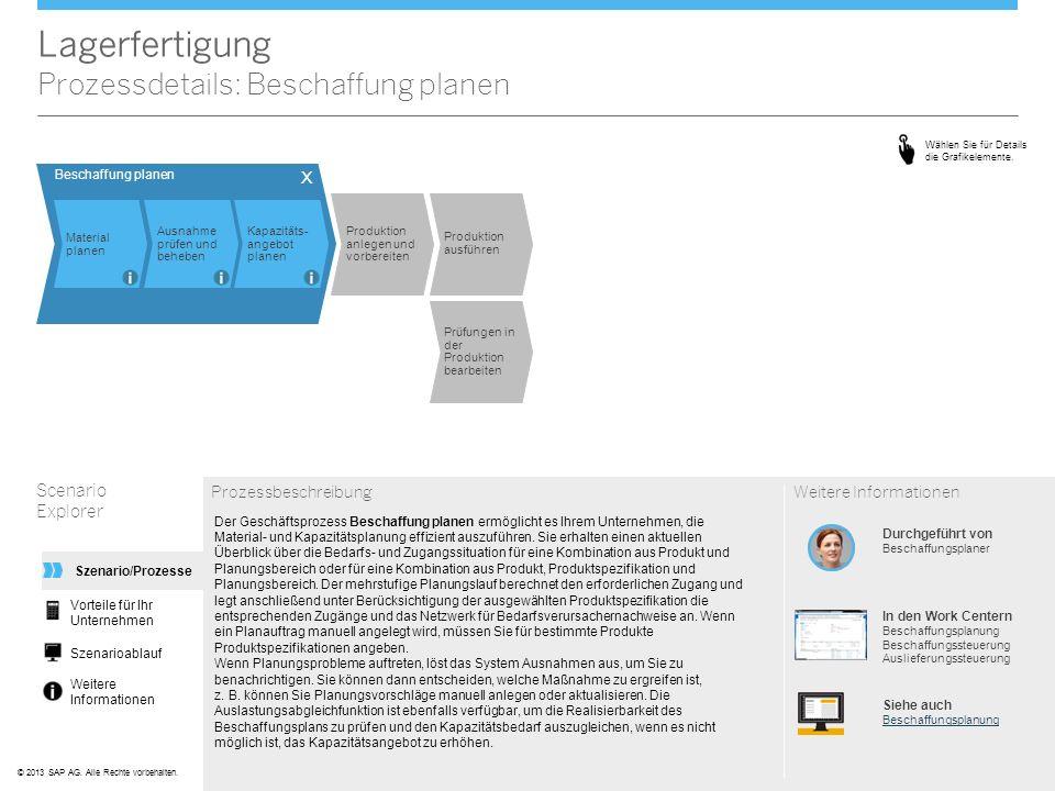 ©© 2013 SAP AG. Alle Rechte vorbehalten. Lagerfertigung Prozessdetails: Beschaffung planen Scenario Explorer Prozessbeschreibung Der Geschäftsprozess