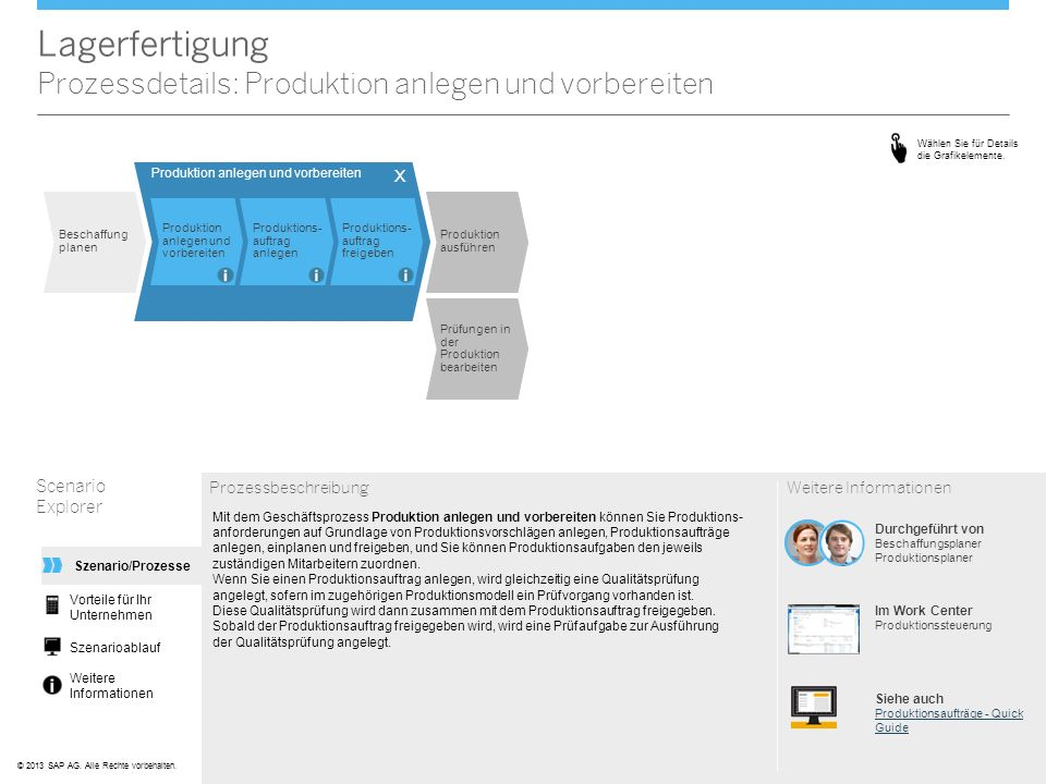 ©© 2013 SAP AG. Alle Rechte vorbehalten. Lagerfertigung Prozessdetails: Produktion anlegen und vorbereiten Scenario Explorer Prozessbeschreibung Mit d