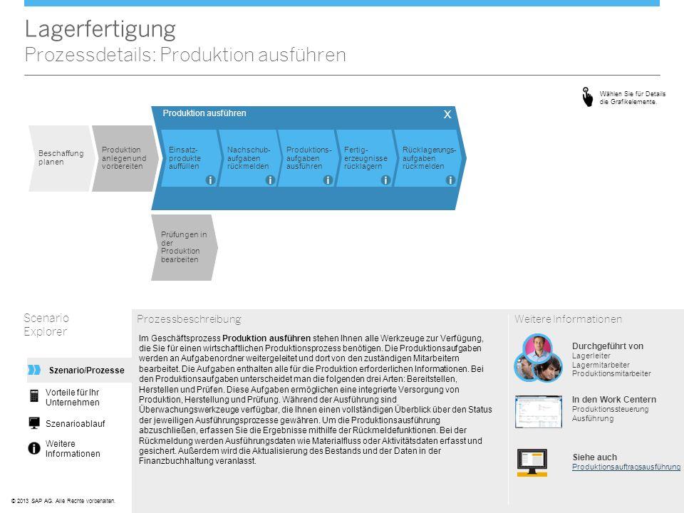 ©© 2013 SAP AG. Alle Rechte vorbehalten. Lagerfertigung Prozessdetails: Produktion ausführen Scenario Explorer Prozessbeschreibung Im Geschäftsprozess