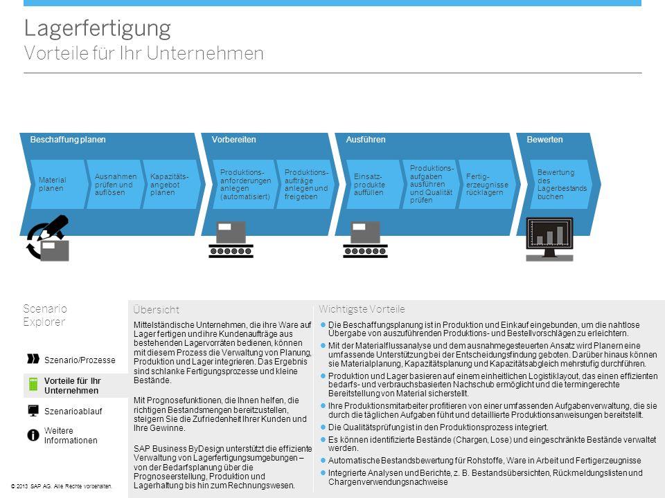 ©© 2013 SAP AG. Alle Rechte vorbehalten. BewertenAusführenVorbereiten Produktions- anforderungen anlegen (automatisiert) Produktions- aufträge anlegen