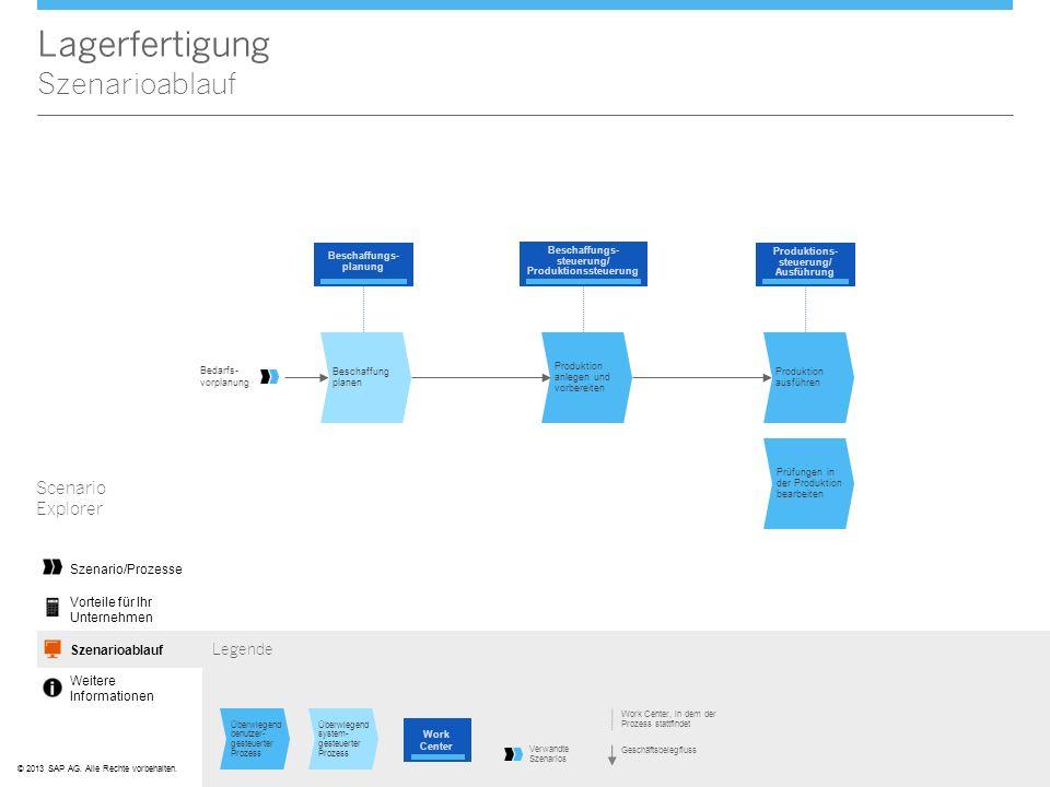 ©© 2013 SAP AG. Alle Rechte vorbehalten. Lagerfertigung Szenarioablauf Scenario Explorer Scenario FlowSzenarioablauf Vorteile für Ihr Unternehmen Weit