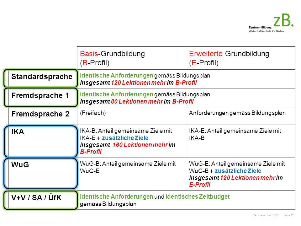 Basis-Grundbildung (B-Profil) Erweiterte Grundbildung (E-Profil) Standardsprache identische Anforderungen gemäss Bildungsplan insgesamt 120 Lektionen mehr im B-Profil Fremdsprache 1 identische Anforderungen gemäss Bildungsplan insgesamt 80 Lektionen mehr im B-Profil Fremdsprache 2 (Freifach)Anforderungen gemäss Bildungsplan IKA IKA-B: Anteil gemeinsame Ziele mit IKA-E + zusätzliche Ziele insgesamt 160 Lektionen mehr im B-Profil IKA-E: Anteil gemeinsame Ziele mit IKA-B WuG WuG-B: Anteil gemeinsame Ziele mit WuG-E WuG-E: Anteil gemeinsame Ziele mit WuG-B + zusätzliche Ziele insgesamt 120 Lektionen mehr im E-Profil V+V / SA / ÜfK identische Anforderungen und identisches Zeitbudget gemäss Bildungsplan 24.