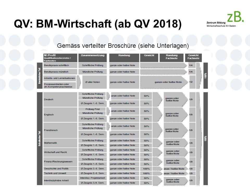 QV: BM-Wirtschaft (ab QV 2018) Gemäss verteilter Broschüre (siehe Unterlagen)