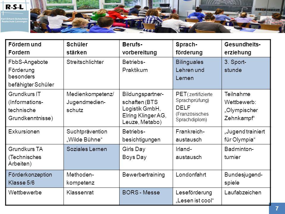 8 Fördern und Fordern Schüler stärken Berufs- vorbereitung Sprach- förderung Gesundheits- erziehung FbbS-Angebote Förderung besonders befähigter Schüler StreitschlichterBetriebs- Praktikum Bilinguales Lehren und Lernen 3.