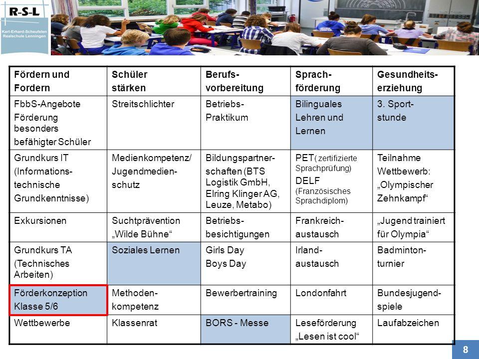 9 Förderkonzeption Klasse 5/6 Bausteine 1+2+3+4 Baustein 1 Individualförderung 1 Stunde, davon 0,5 Std.